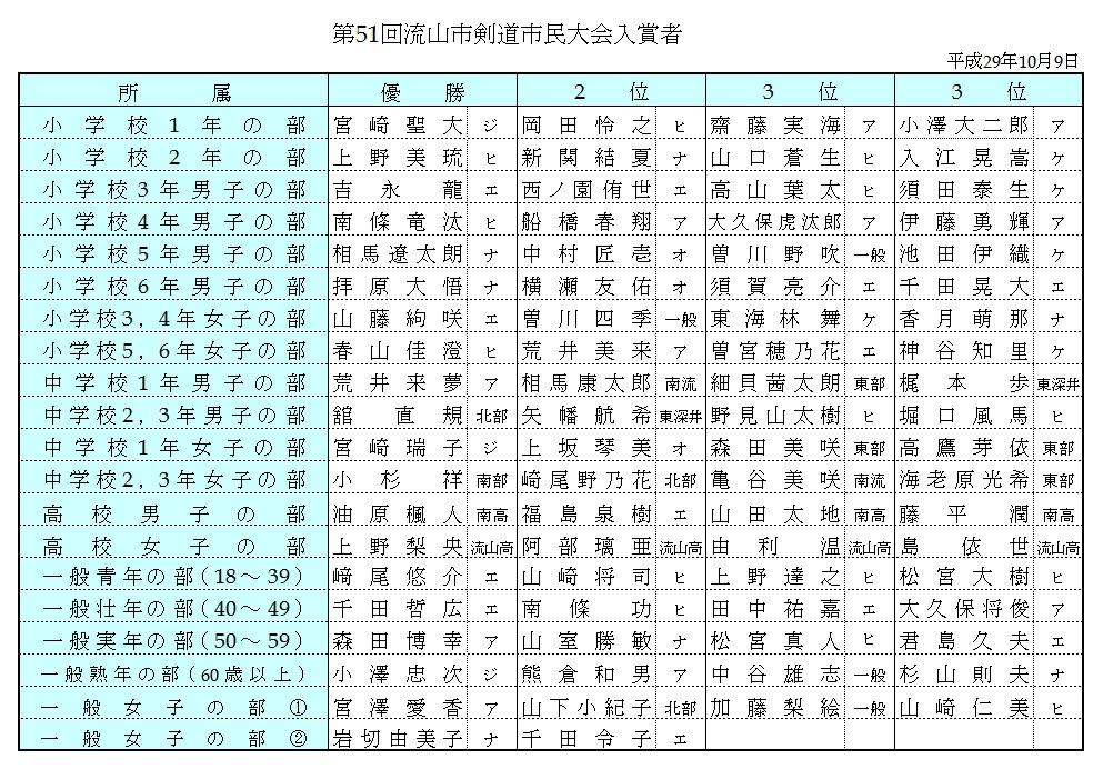 【51市民】入賞者リスト