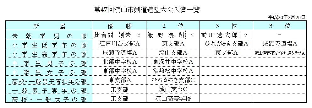 【47連盟】入賞一覧