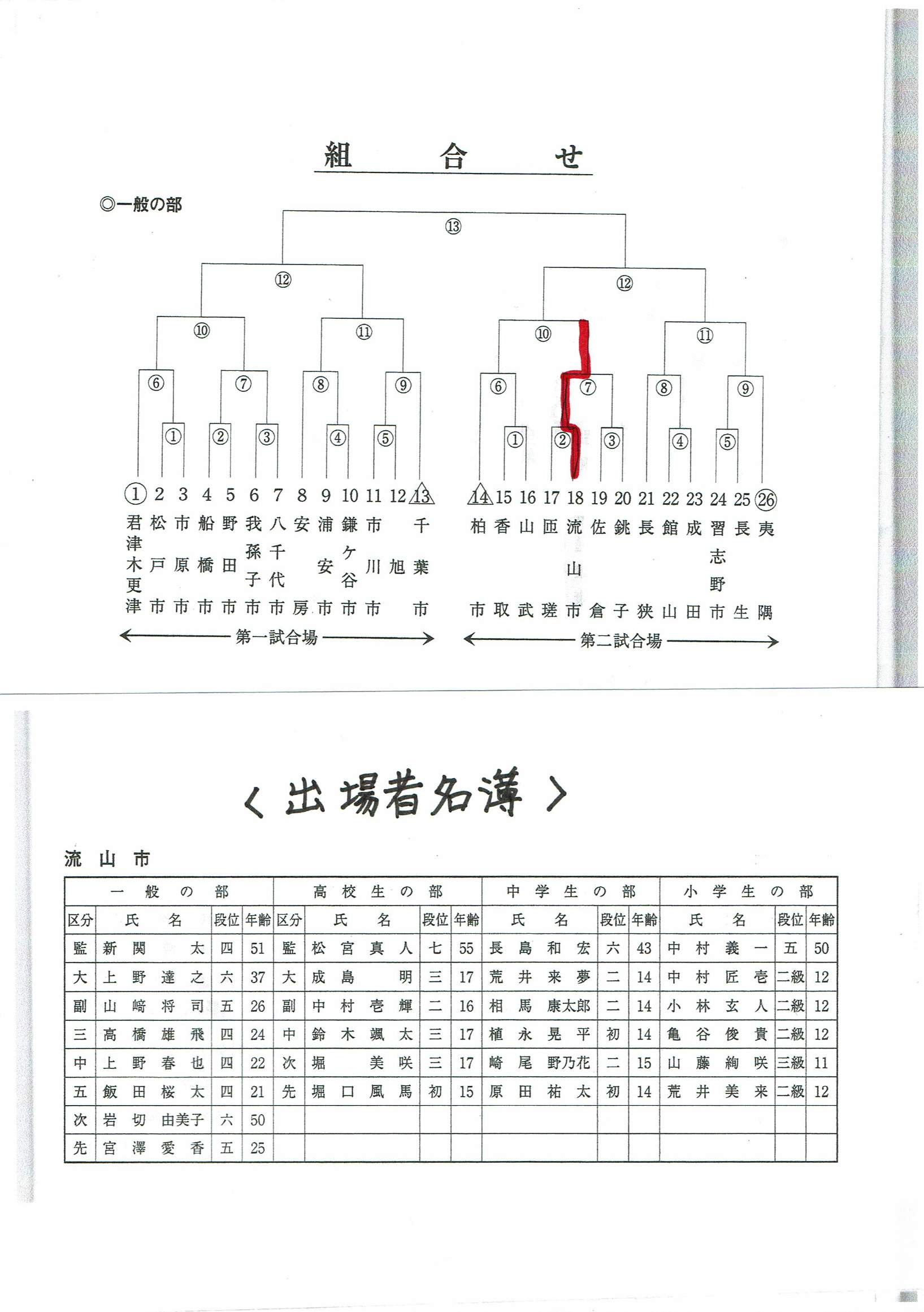 組み合わせ、出場者名簿.